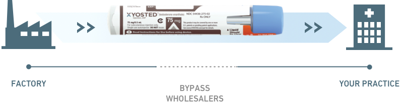 Factory to Practice - Bypass Wholesalers